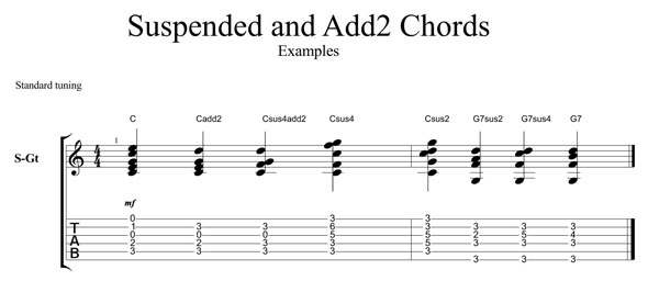 Guitarticle Suspended Chords The Murfreesboro Pulse